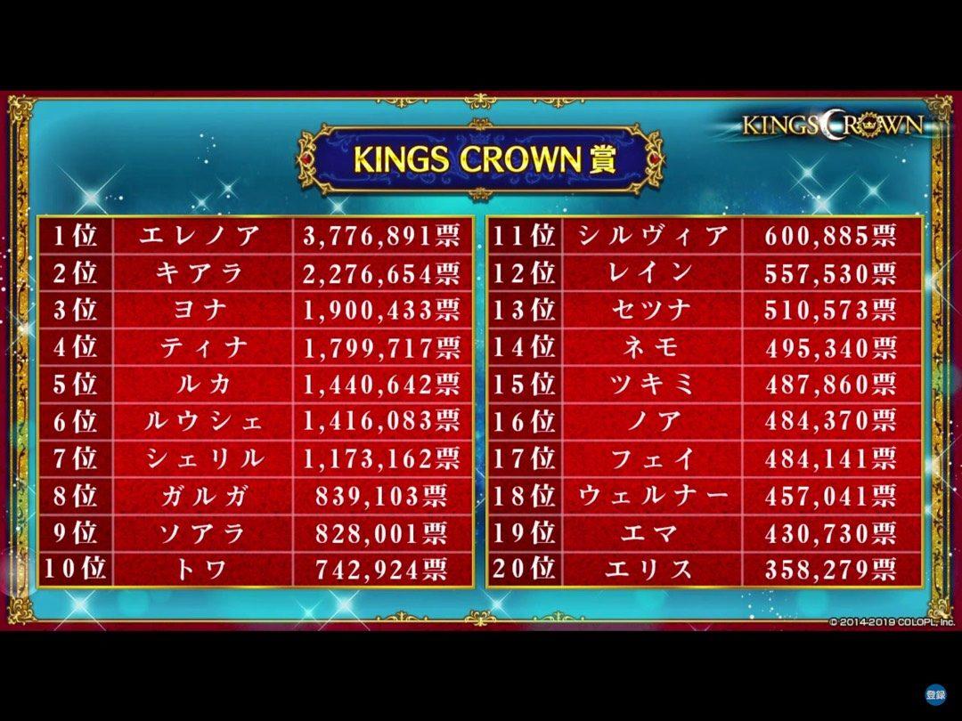 キングスクラウン賞  全結果